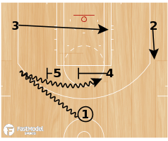 Basketball Play - Clipper Horns Down-Wheel