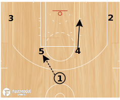 Basketball Play - Clipper Horns Post Entry