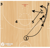 Basketball Play - Miami Horns Down Step-Up
