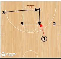 Basketball Play - Duke Post Feed