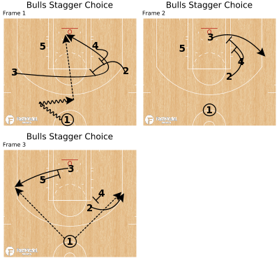 Basketball Play - Bulls Stagger Choice