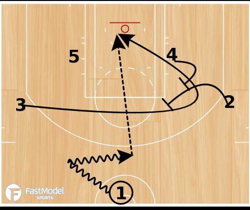 Basketball Play - Bulls Stagger Choice
