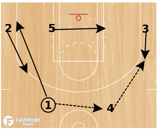 Basketball Play - Bulls Secondary Hand-Off for Rose