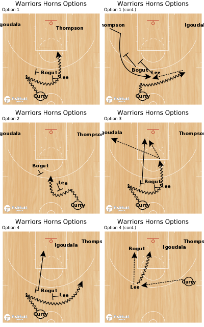 Basketball Play - Warriors Horns Options