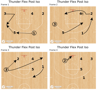 Basketball Play - Thunder Flex Post Iso