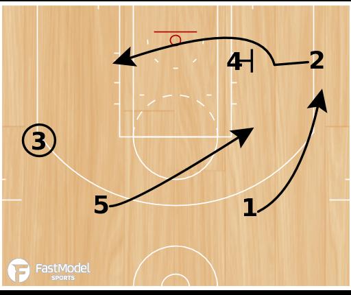 Basketball Play - Thunder Flex Post Iso