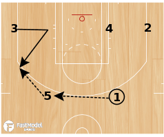 Basketball Play - Thunder Flex Stagger