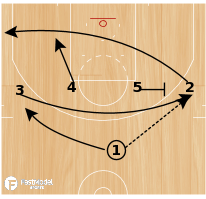 Basketball Play - SMU Iverson