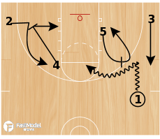 Basketball Play - Drag