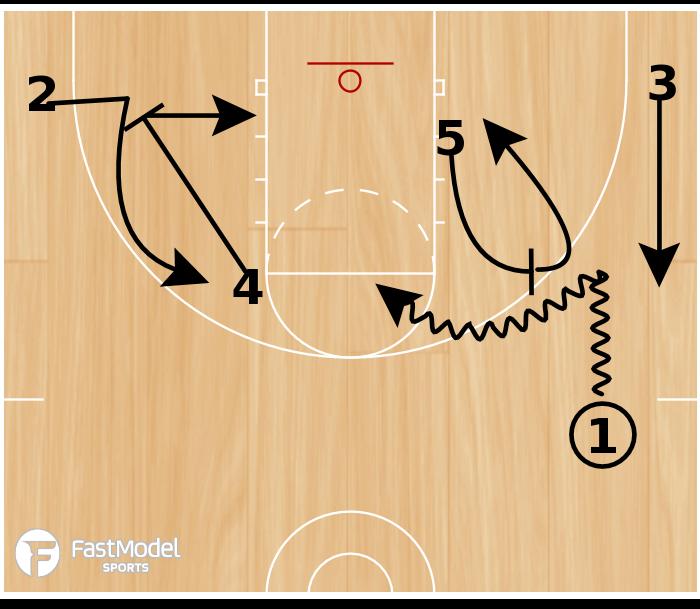 Basketball Play - Drag