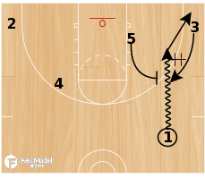 Basketball Play - Dribble Drag