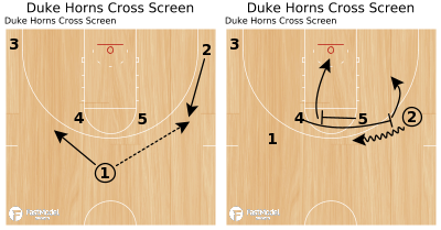 Basketball Play - Duke Horns Cross Screen