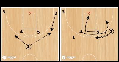 Basketball Play - Duke Horns Cross Screen