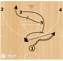 Basketball Play - CAVS 13 Duck-In ATO