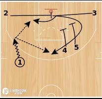 Basketball Play - Hawks Baseline Cross with Double Down