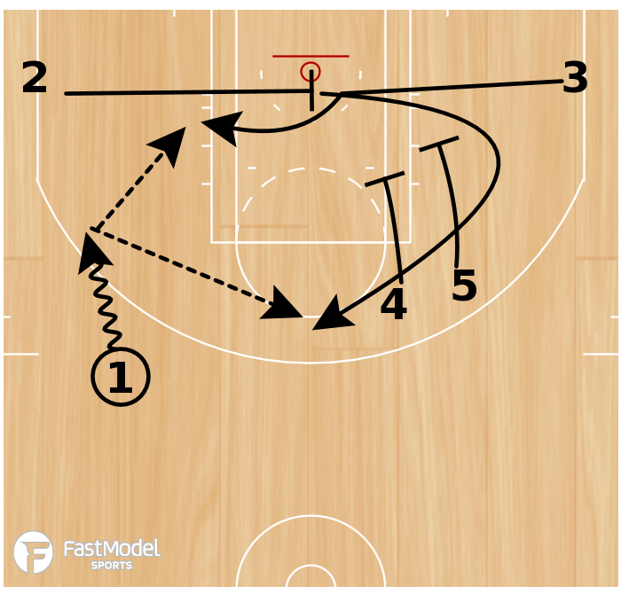 Basketball Play - Hawks Baseline Cross with Double Down
