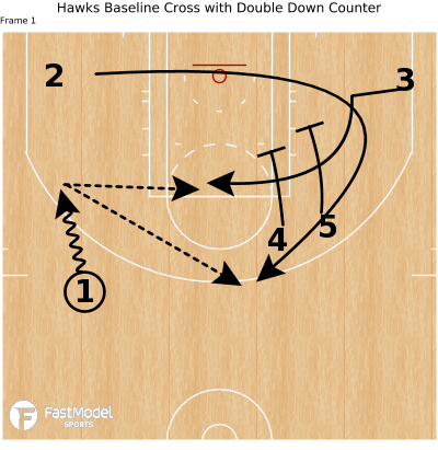 Basketball Play - Hawks Baseline Cross with Double Down Counter
