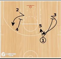 Basketball Play - Hawks Split Dribble Hand-Off