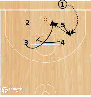 Basketball Play - Play of the Day 07-11-12: Box 32 Loop