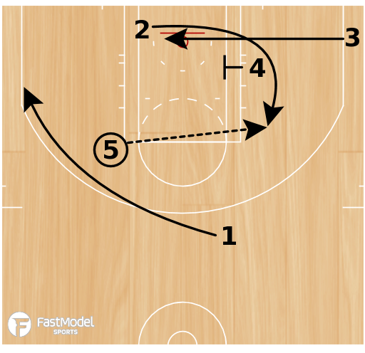 Basketball Play - Memphis Grizzlies Counter Pinch Stagger