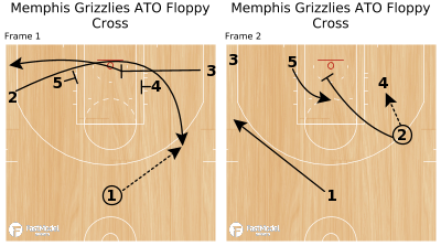 Basketball Play - Memphis Grizzlies ATO Floppy Cross