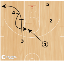 Basketball Play - Memphis Grizzlies ATO Elevator Elbow Slip