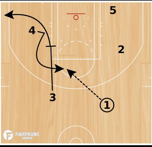 Basketball Play - Memphis Grizzlies ATO Elevator Elbow Slip