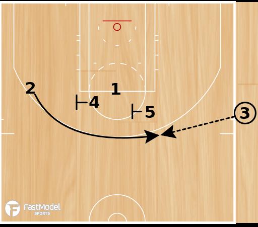 Basketball Play - Portland Trailblazers SLOB PnR Flare