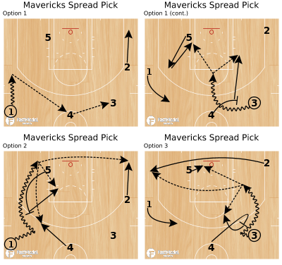 Basketball Play - Mavericks Spread Pick