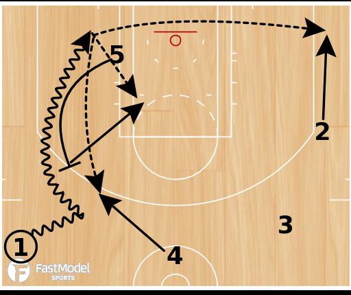 Basketball Play - Mavericks Spread Pick
