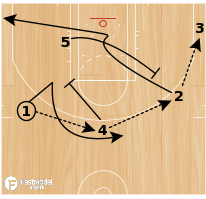 Basketball Play - San Antonio Spurs Strong Rip Single