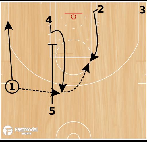Basketball Play - San Antonio Spurs Zip Elbow