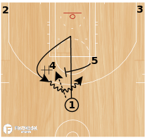 Basketball Play - LA Clippers Horns Handoff Pin