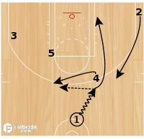 Basketball Play - San Antonio Spurs Shallow Rip Double