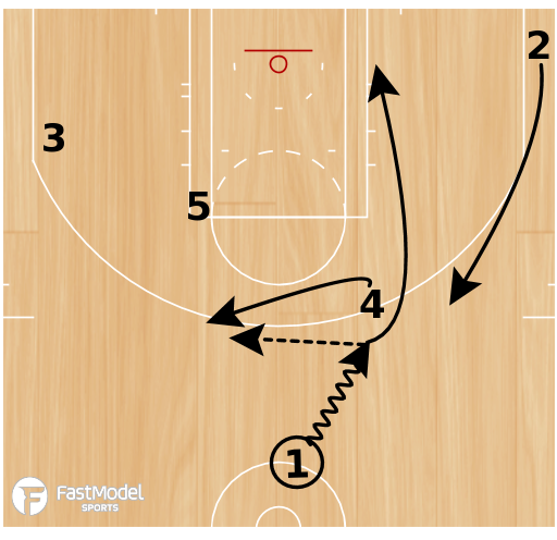 Basketball Play - San Antonio Spurs Shallow Rip Double