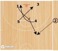 Basketball Play - San Antonio Spurs Box Floppy SLOB