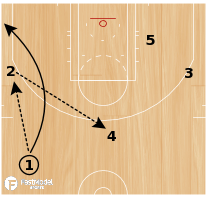"Basketball Play - Golden State Warriors ""Wing Twirl Double"""