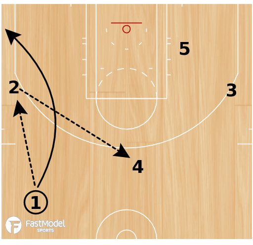 """Basketball Play - Golden State Warriors """"Wing Twirl Double"""""""