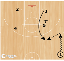 "Basketball Play - Golden State Warriors ""Zipper Pindown"""