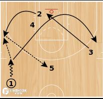 "Basketball Play - Memphis Grizzlies ""Thru Backdoor"""