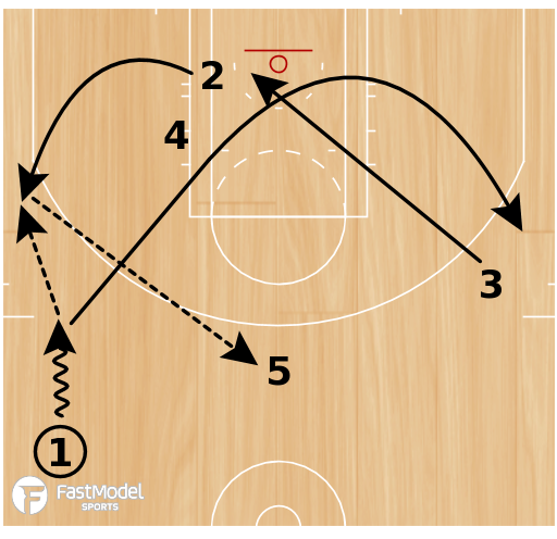 "Basketball Play - Memphis Grizzlies ""Thru Backdoor"""