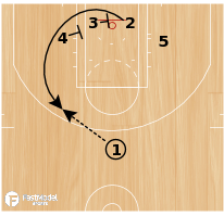 Basketball Play - Play of the Day 12-22-2011: Floppy Chest