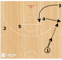 "Basketball Play - San Antonio Spurs ""Zipper Backdoor"""