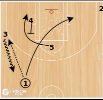 "Basketball Play - San Antonio Spurs ""Elevator"""