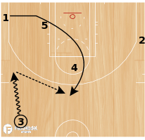 "Basketball Play - Cleveland Cavaliers ""Zipper Down PNR"""