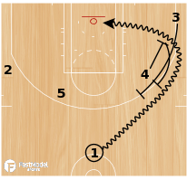 "Basketball Play - Cleveland Cavaliers ""Wing Double"""