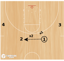 Basketball Play - 2 on 2 on Top