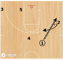 Basketball Play - Duke On-Ball Back Screen