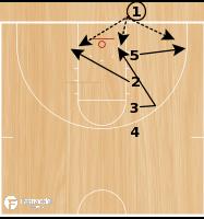 Basketball Play - UTEP BLOB Line Spread