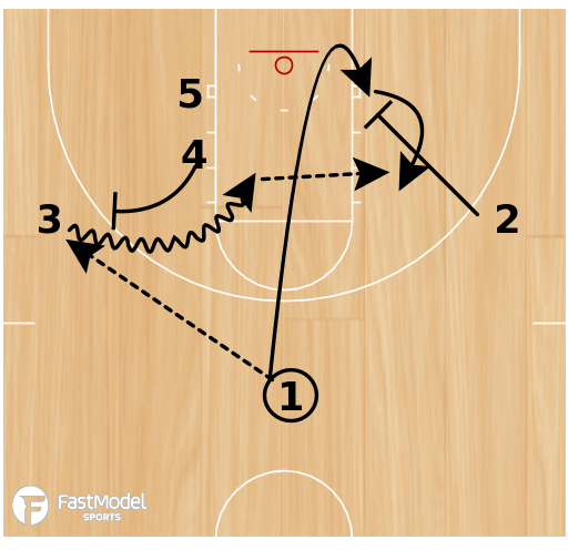Basketball Play - UTEP Double Post Offense